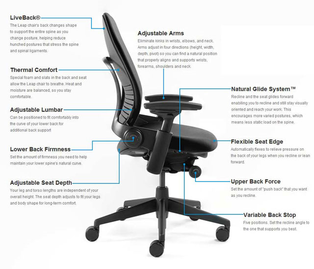 Diagram of Steelcase V2 Leap chair features
